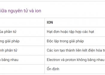 Sự khác biệt giữa nguyên tử và ion xem hiểu trong 5 phút