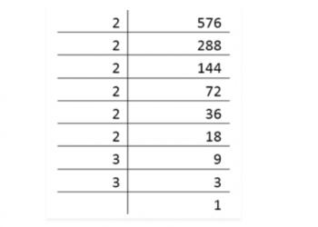 Tìm căn bậc hai của một số bằng thừa số nguyên tố là gì? Xem xong 5 phút hiểu luôn.
