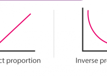 Tỷ lệ trực tiếp và tỷ lệ nghịch. Dễ hiểu nhất.