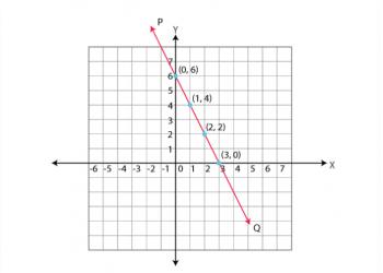 Vẽ đồ thị của phương trình tuyến tính là gì? Xem xong 5 phút hiểu luôn.