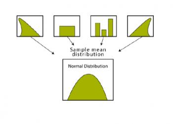 Xác định Định lý Giới hạn Trung tâm.