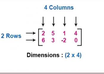 Xác định thứ tự của ma trận