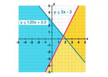 Bất bình đẳng tuyến tính là gì? Xem xong 5 phút hiểu luôn.