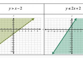 Bất đẳng thức tuyến tính trong hai biến là gì? Xem xong 5 phút hiểu luôn.
