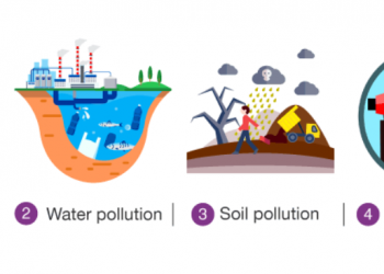 Các loại ô nhiễm nên xem qua giải thích chi tiết