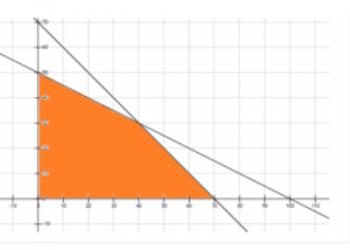 Các vấn đề về lập trình tuyến tính – Phương pháp đồ thị là gì? Xem xong 5 phút hiểu luôn.