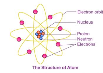 Cấu trúc nguyên tử là gì? Mô hình và cấu trúc nguyên tử