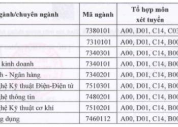 Điểm chuẩn học bạ Đại học Thái Bình năm 2021