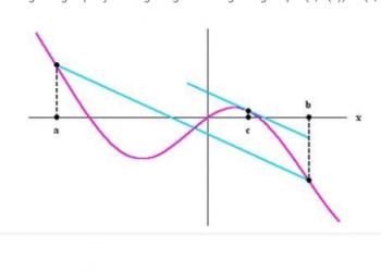 Định lý Giá trị Trung bình là gì? Xem xong 5 phút hiểu luôn.