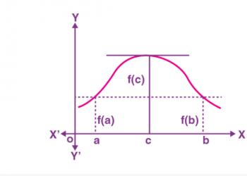 Định lý Rolle và Định lý Giá trị Trung bình của Lagrange là gì? Xem xong 5 phút hiểu luôn.