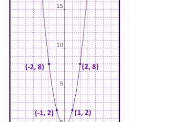 Đồ thị hình parabol là gì? Xem xong 5 phút hiểu luôn.