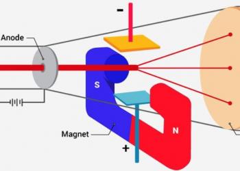 Electron là gì? Khối lượng electron