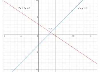 Giải phương trình tuyến tính là gì? Xem xong 5 phút hiểu luôn.