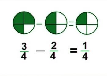 Giới thiệu về phép cộng và phép trừ phân số là gì? xem xong 5 phút hiểu luôn