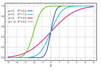 Hàm mật độ xác suất là gì? Xem xong 5 phút hiểu luôn.