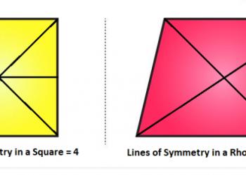 Hình thoi các đường đối xứng là gì? Xem xong 5 phút hiểu luôn.