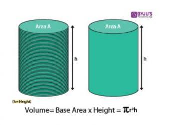 Thể tích của một hình trụlàkhối lượng riêng của hình trụ
