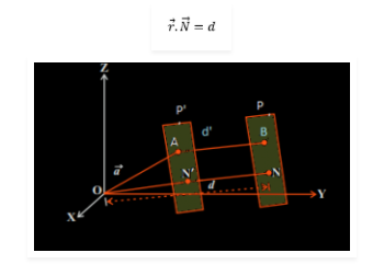 Khoảng cách vuông góc của một điểm từ mặt phẳng là gì? Xem xong 5 phút hiểu luôn.