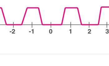 Khoảng thời gian của một hàm là gì? Xem xong 5 phút hiểu luôn.