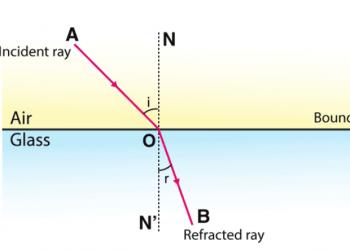 Khúc xạ ánh sáng chi tiết nhất
