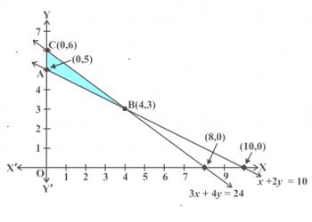 Lập trình tuyến tính cho lớp 12 là gì? Xem xong 5 phút hiểu luôn.