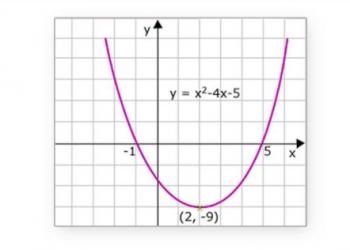 Mối quan hệ giữa Zeros và Hệ số của một đa thức là gì? Xem xong 5 phút hiểu luôn.