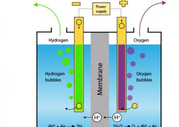 Điện phân nước là gì? Các yếu tố ảnh hưởng đến hiệu quả của quá trình điện phân
