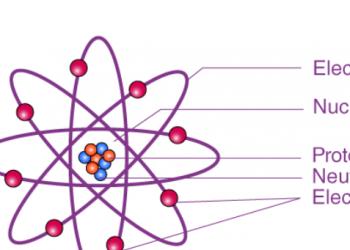 Proton là gì? – Hạt nguyên tử cơ bản