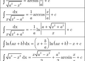 Bảng nguyên hàm căn bản