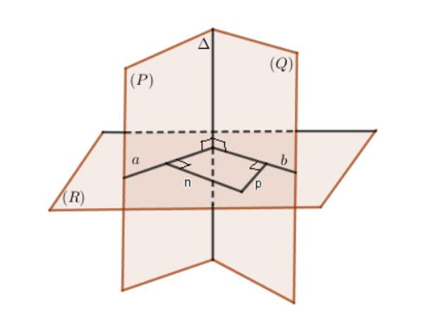 Góc giữa hai mặt phẳng