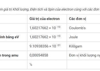 Giá trị của Electron là gì?