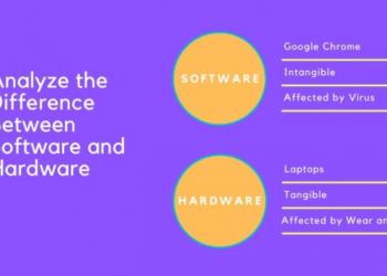 Sự khác biệt giữa phần cứng và phần mềm