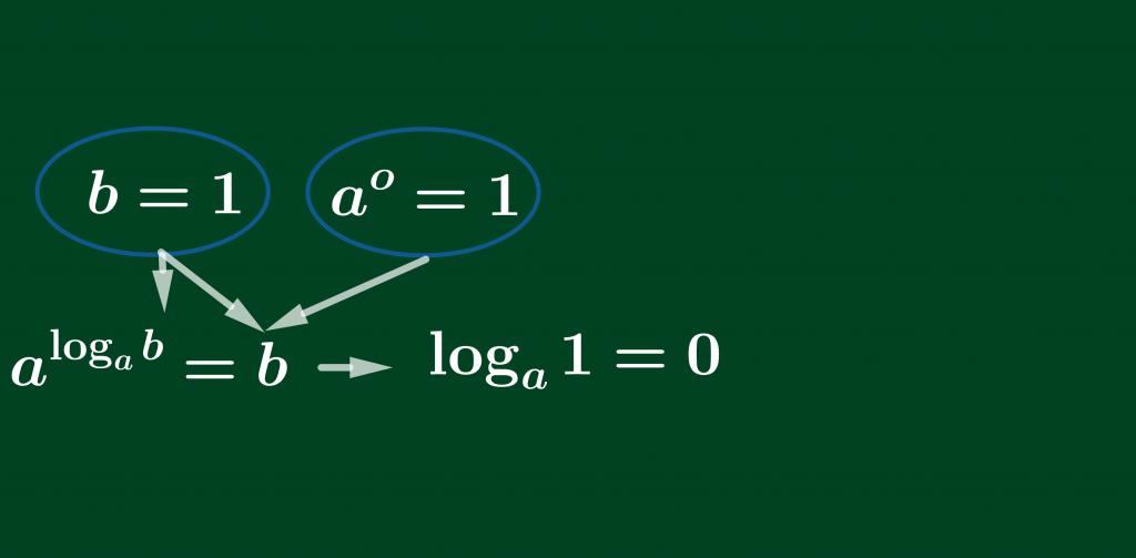 Các công thức Logarit