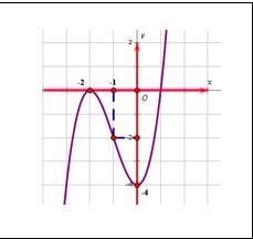 Cách lập bảng biến thiên của hàm số