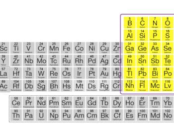Giới thiệu về các phần tử khối P