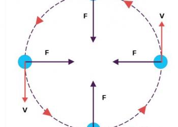 Giới thiệu về Chuyển động tròn đều