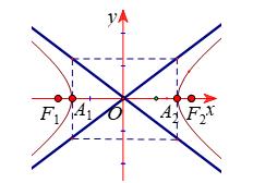 Lý thuyết Hyperbol