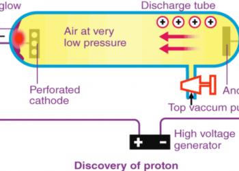 Khám phá về proton và neutron
