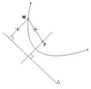 Phương trình Parabol