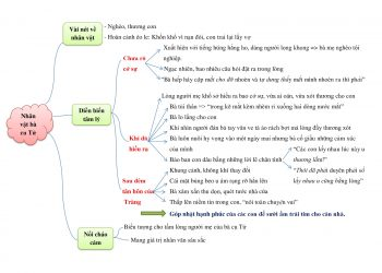 3 hình ảnh Sơ đồ tư duy Vợ nhặt