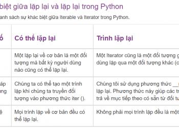 Sự khác biệt giữa lặp lại và lặp lại trong Python